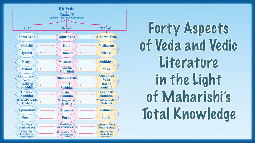 Forty Aspects of Veda and Vedic Literature in the Light of Maharishi's Total Knowledge * chart of forty aspects of Vedic literature